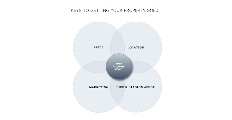 Keys-to-getting-your-property-sold